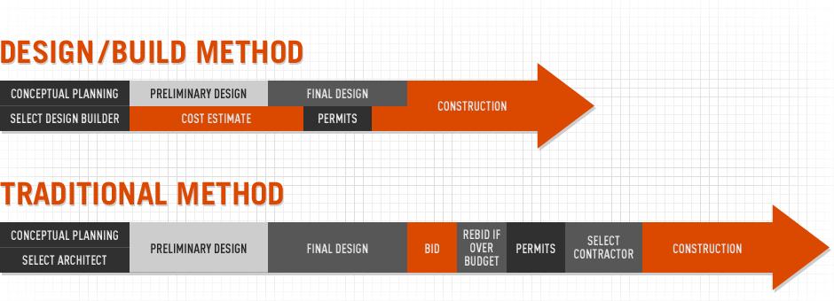 The Design Build Process Jasper Lumber Online